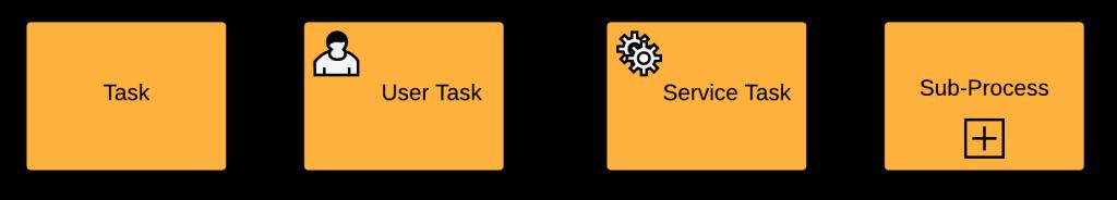 Task Types BPMN